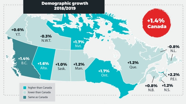 2019 Canada demographic growth