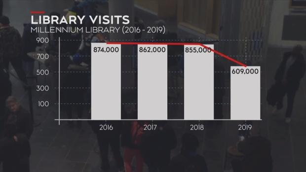 Millennium Library visits