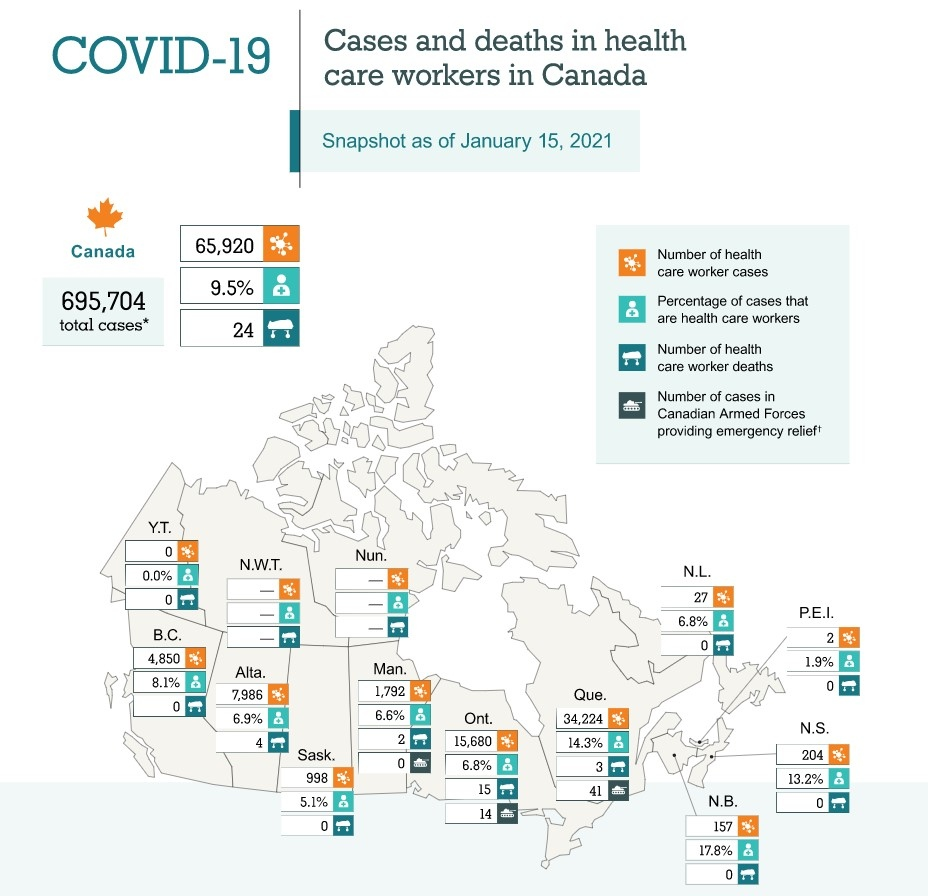 COVID cases among Canadian health-care workers